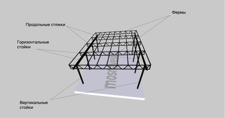 Металлический каркас односкатного навеса для машины