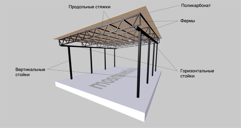 Конструкция односкатного навеса