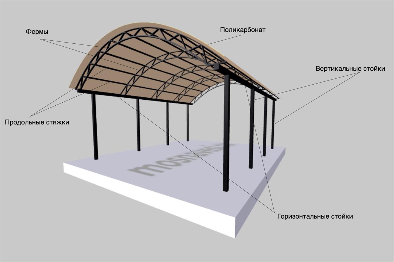 Конструкция арочного навеса для машины